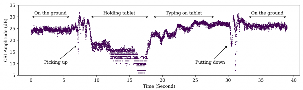 A table showing differences in the signal when a tablet is being handled