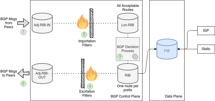 An image showing a BGP implementation with the five xBGP insertion points
