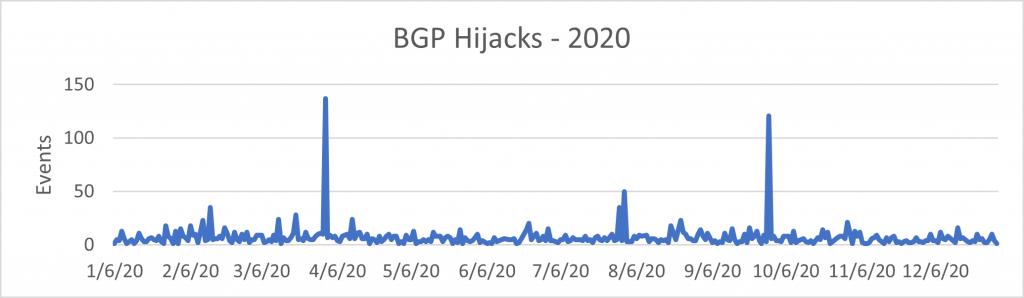 A chart of BGP hijacks in 2020