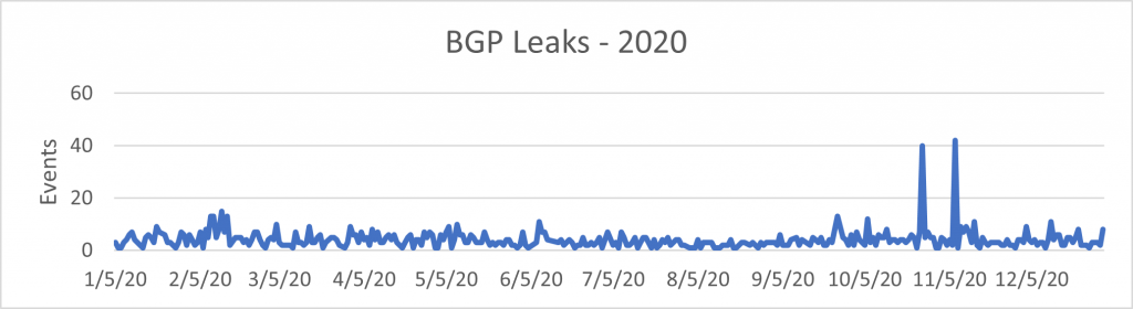 A chart of BGP leaks in 2020