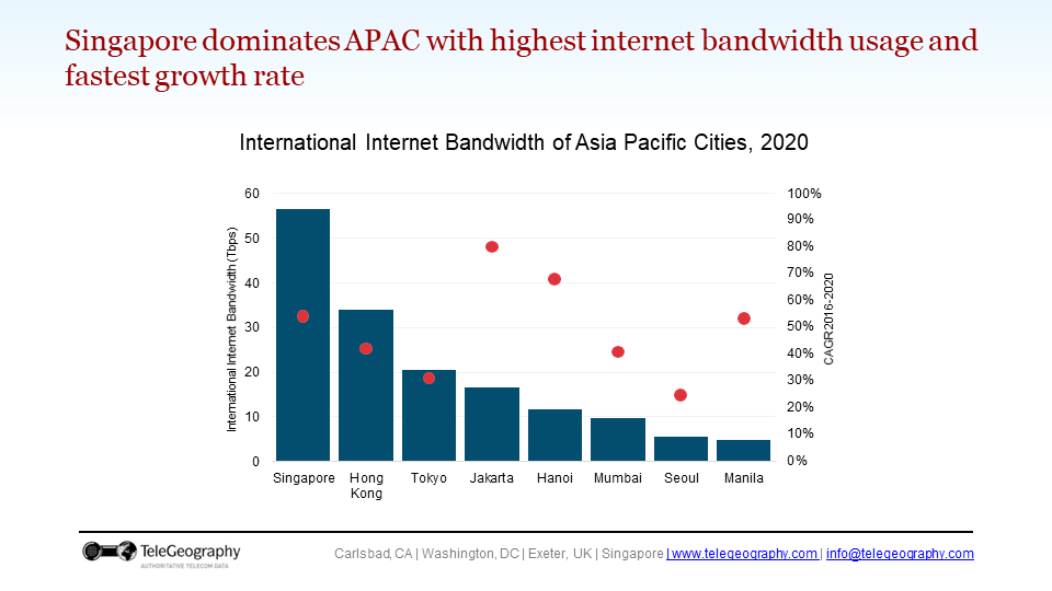 A slide with a chart showing bandwidth growth in key cities.