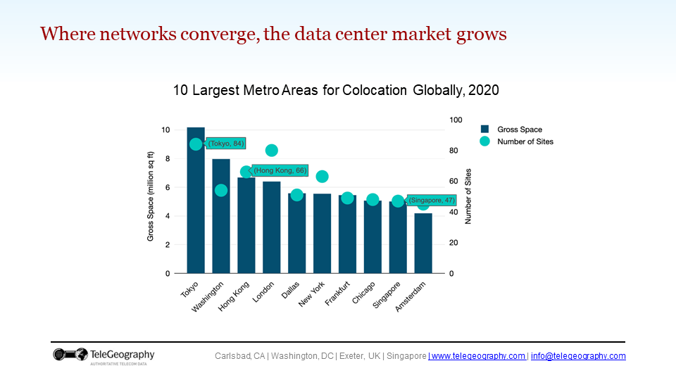 A slide with a chart of data center space in key cities worldwide.