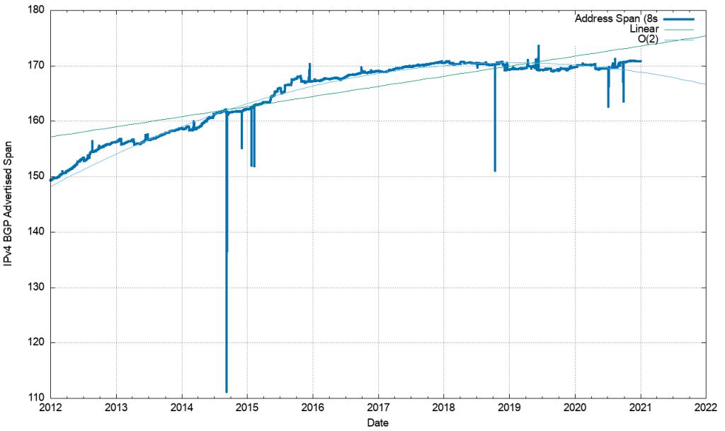 An image of IPv4 advertised address span, 2012-2020