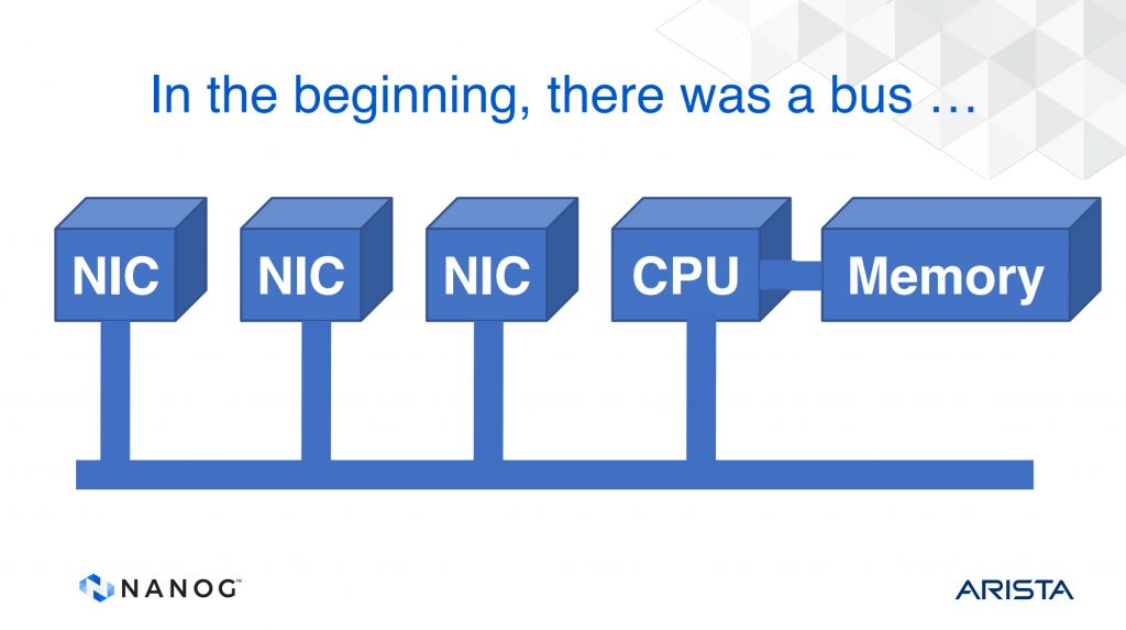 Figure 1 — Early router architecture, from Tony Li's, A History of Router Architecture.