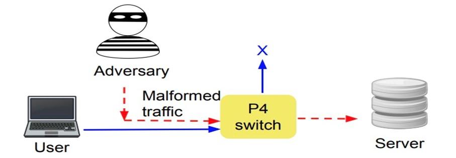 An illustration of a platform-independent bug.