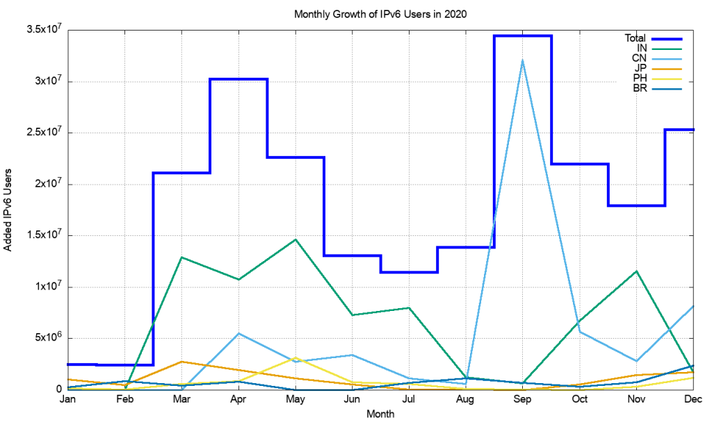 An image showing month-by-month IPv6 growth in 2020