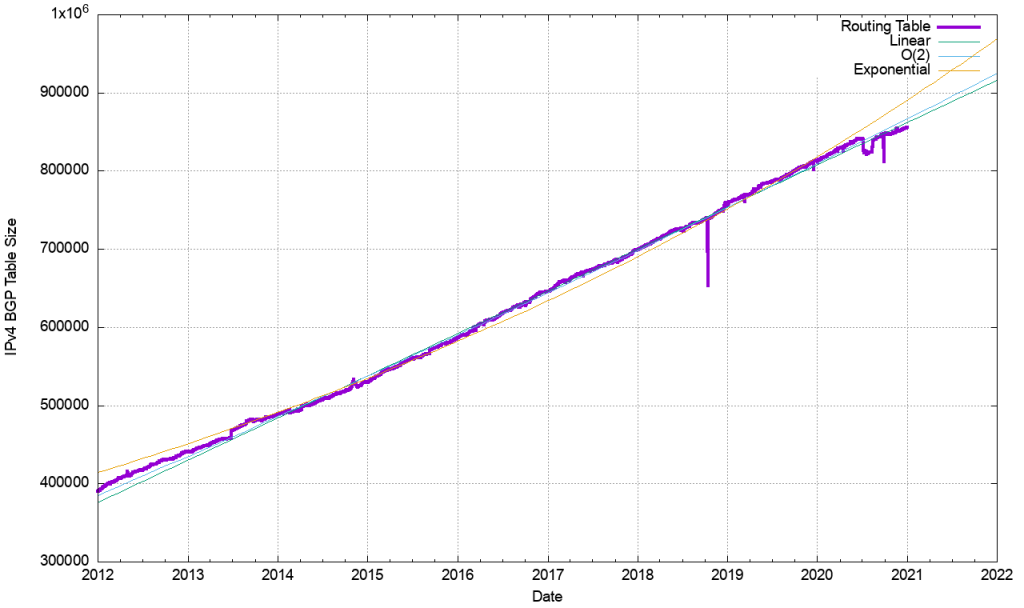 An image of the BGP routing table size, 2012-2020