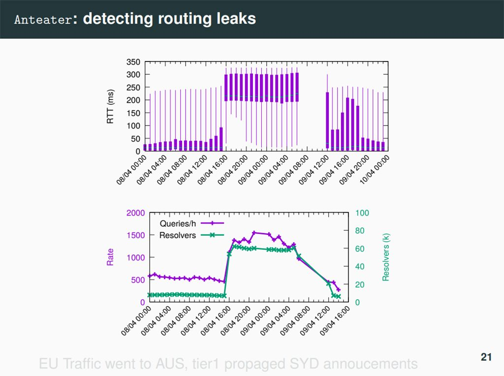 Figure 2 — Detecting anycast routing leaks using TCP handshake timing data from Dr Giovane Moura's presentation.