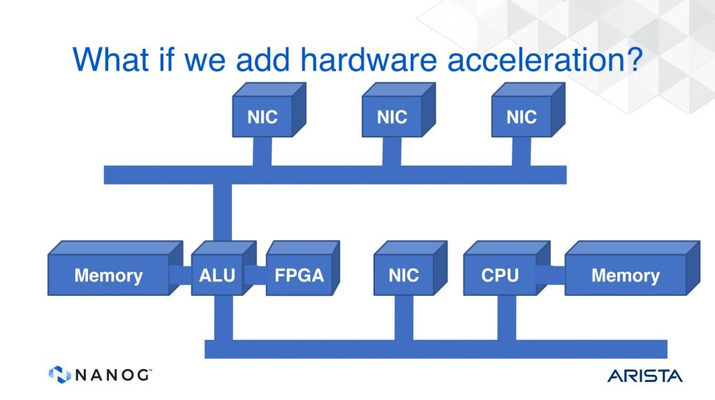 Figure 2 — Multi-bus router architecture, from Tony Li's, A History of Router Architecture.
