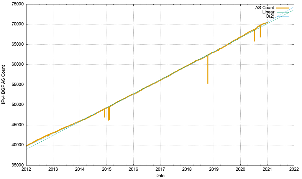 An image of the ASN count, 2012-2020