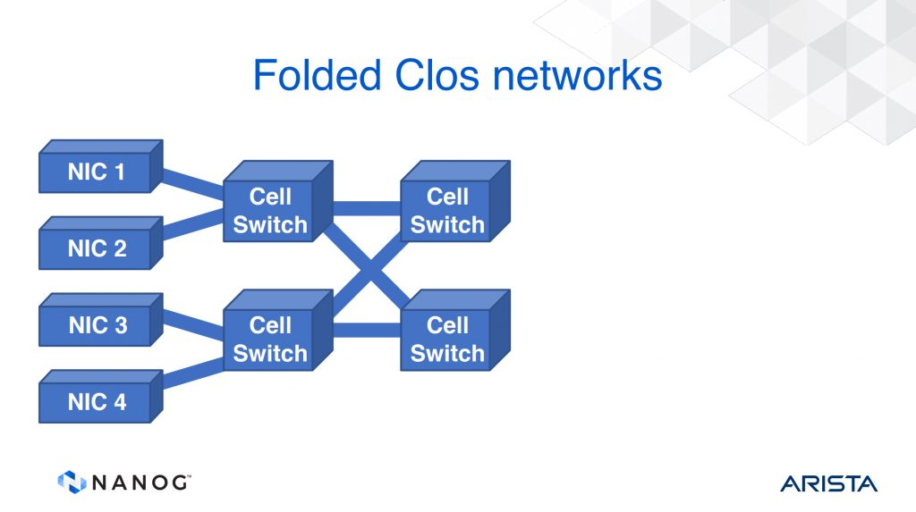 Figure 3 — Folded Clos router architecture, from Tony Li's, A History of Router Architecture.