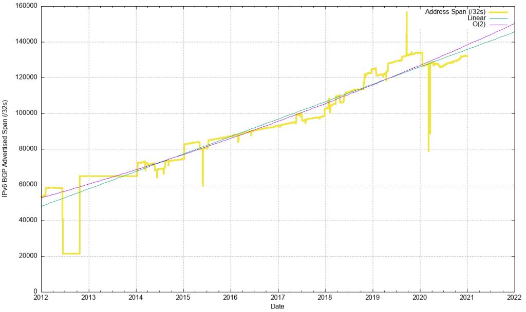 An image of IPv6 advertised address span 32s, 2012 - 2020