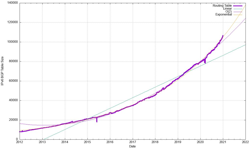 An image of the size of the IPv6 routing table, 2012-2020