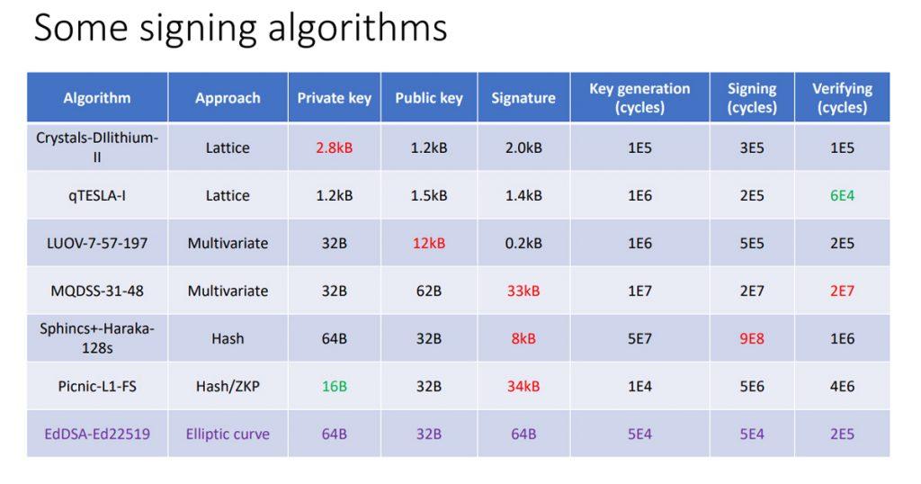 Figure 5 — Post-Quantum crypto algorithm properties from Moritz Müller and Jins de Jong's presentation.