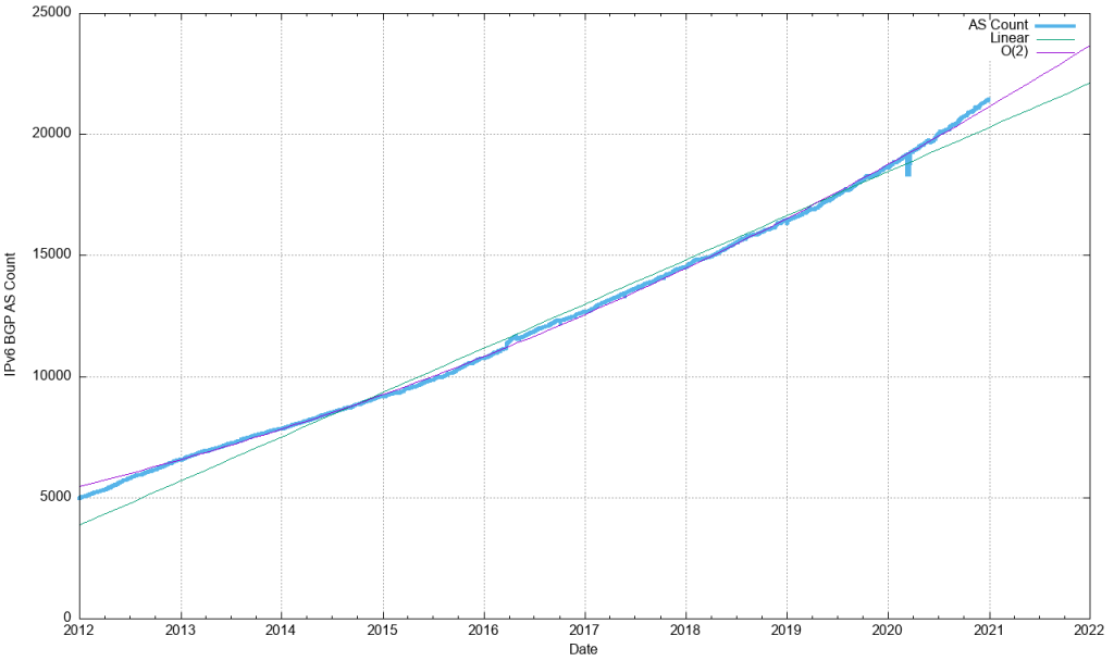 An image of the IPv6 ASN count, 2012-2020