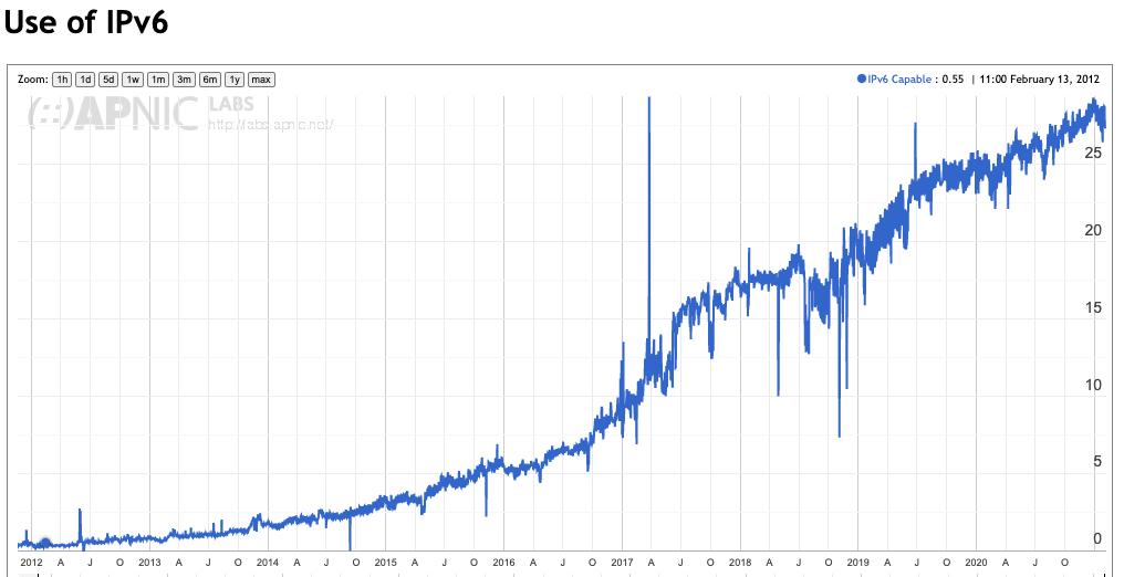 An image of IPv6 Usage, 2012-2020