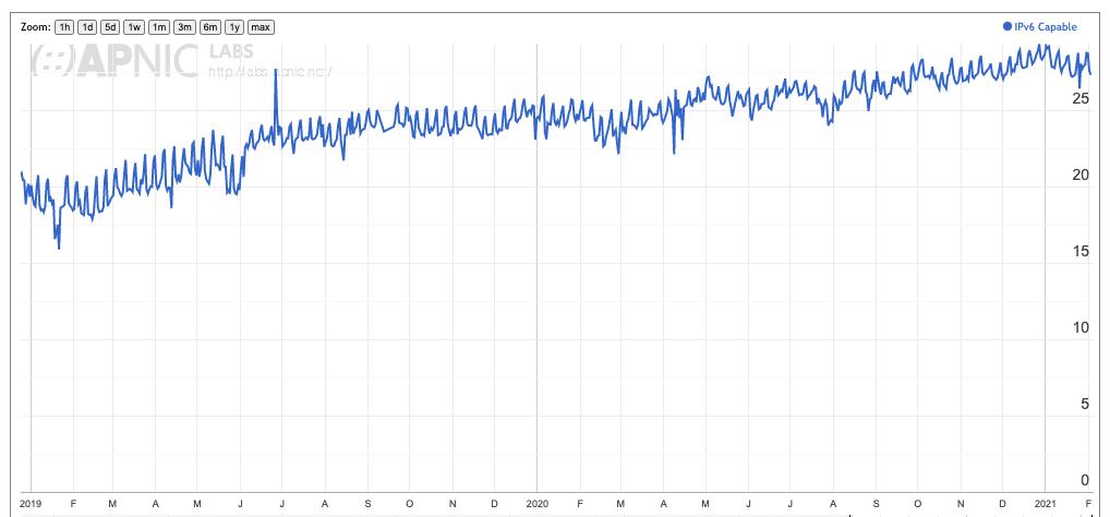 An image of IPv6 usage, 2019 - 2020