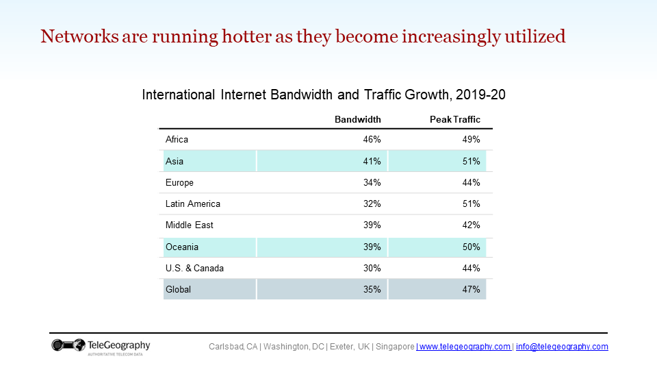 A slide with a table that show bandwidth and traffic growth in key regions.