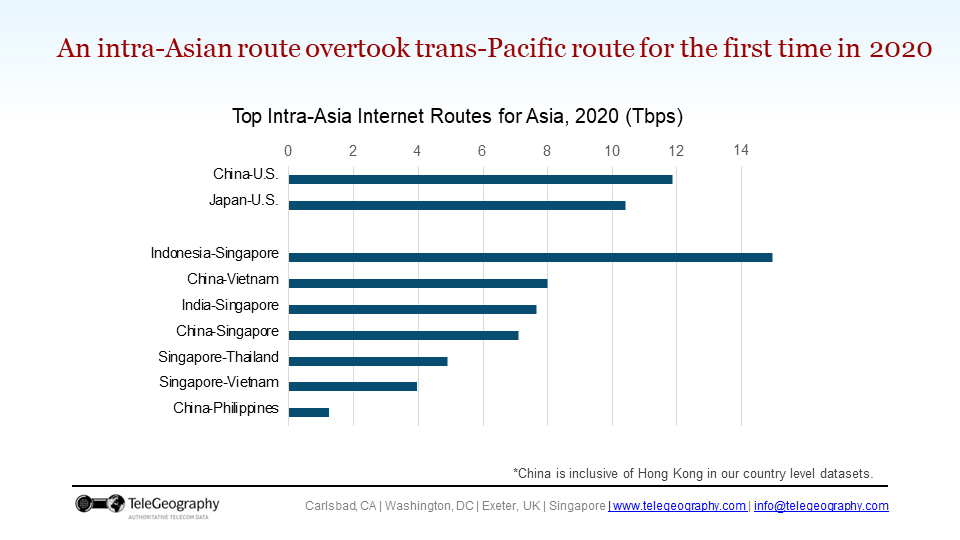 A slide with a chart showing traffic on major Intra-Asia routes.