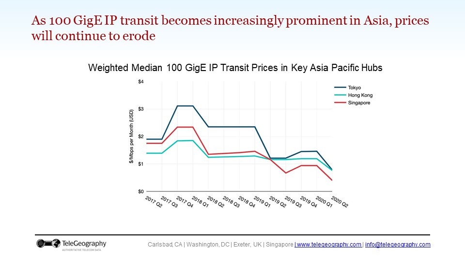 A side with a chart showing IP transit prices in key Asia Pacific city hubs.
