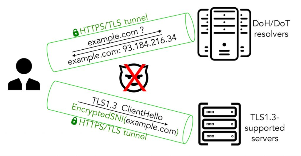 Figure 1 — Domain name encryption prevents any on-path observers from seeing the domain name information exposed as plaintext on the wire.