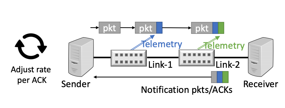 Figure 1 — HPCC+, from Rui Mao and associates' presentation to ICCRG, IETF110.