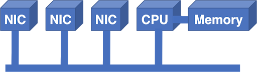 Figure 1 — Network interface cards attached to a bus.