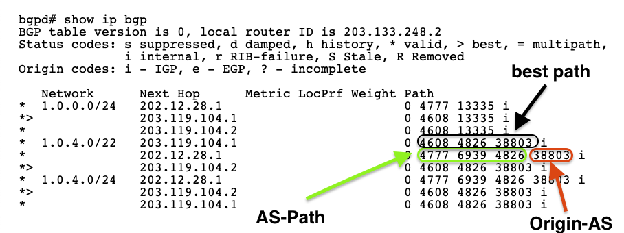 Figure 2 — Origin-AS and AS-PATH in the BGP dump.