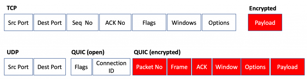 Figure 2 — QUIC encryption of Transport Control Parameters.