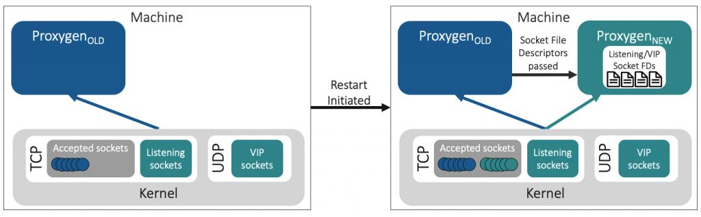 Figure 2 — Socket takeover.