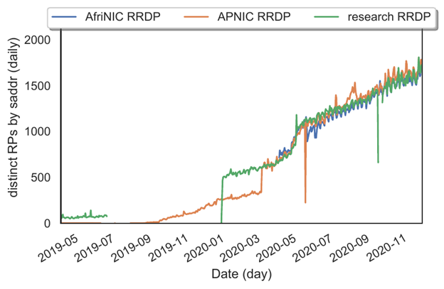 Figure 3 — Longitudinal growth trends of RPs on the Internet, with RRDP as the access method.
