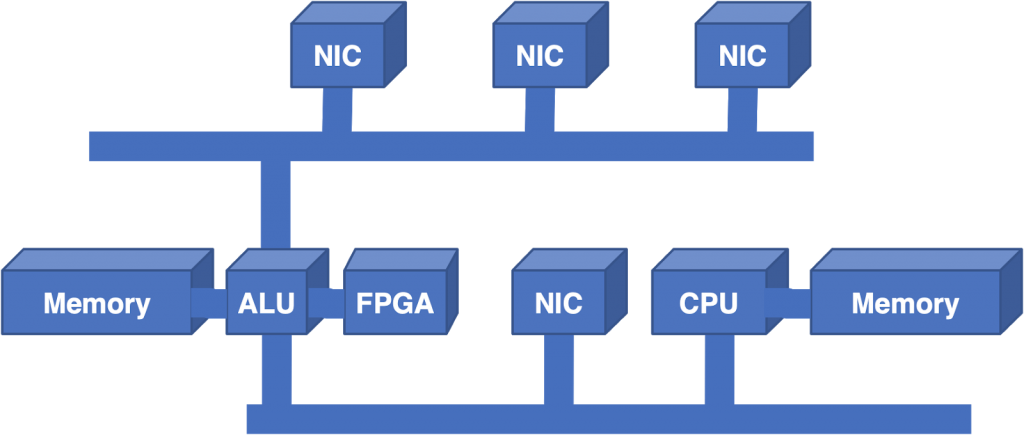 Figure 3 — The next step was to add a Field Programmable Gate Array.