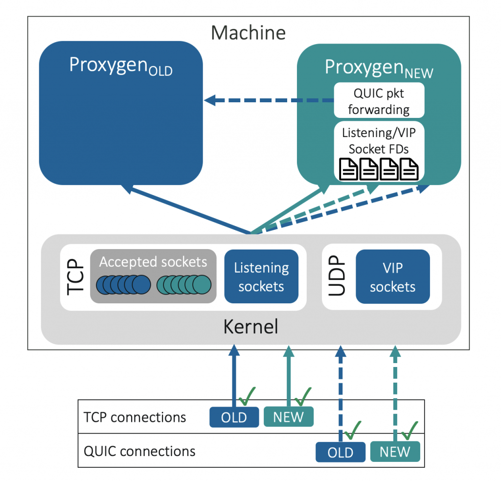 Figure 3 — User-space packet forwarding for QUIC.