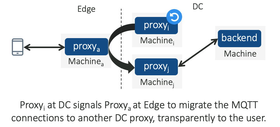 Figure 4 — A Downstream Connection Reuse mechanism allows a restarting proxy to hand over the MQTT connections to another healthy proxy in the cluster.