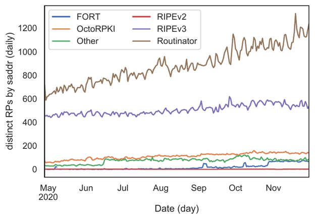 Figure 4 —Routinator and the RIPE NCC Validator-3.