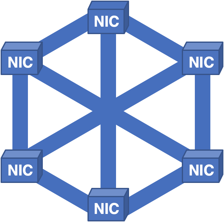 Figure 6 — A full-mesh, distributing cells across all of the NICs, was proposed.