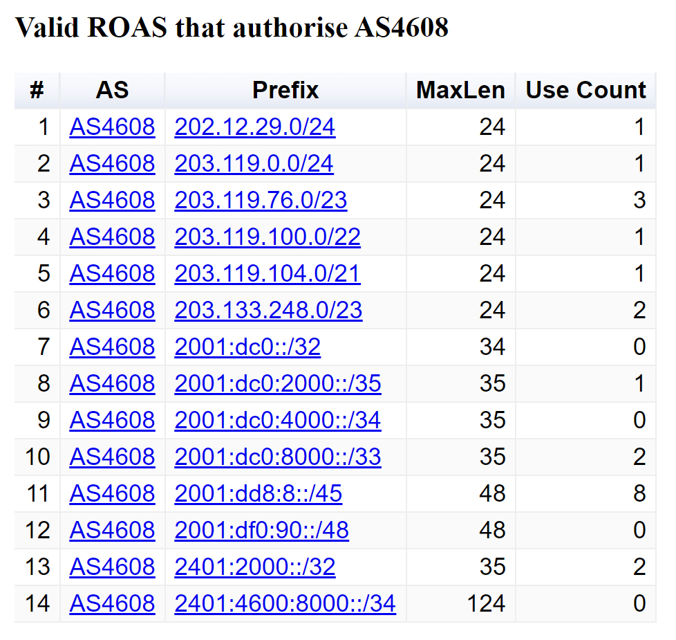 Figure 6 — ROA report for AS4608.