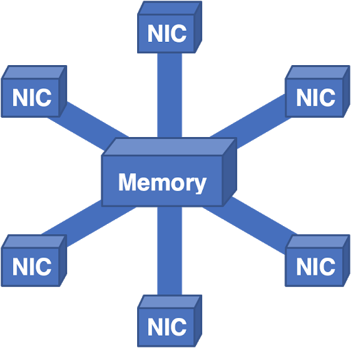 Figure 7 — Here, all packets flow into a central memory, then to the output NIC.