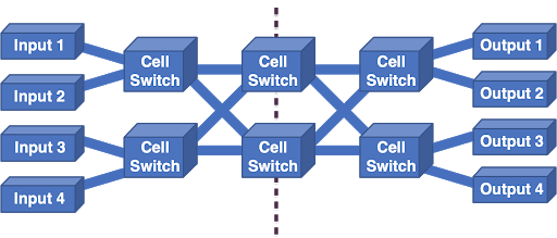 Figure 8 — The Clos network.