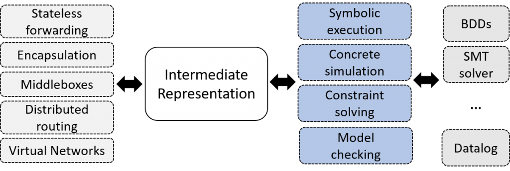 Figure 2 —  Analysis engines can target the common language, instead of specific functionality.