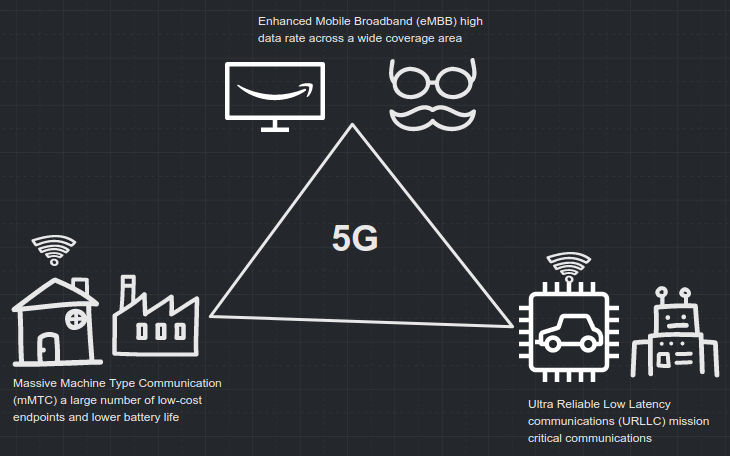 An image depicting three different use cases for 5G.