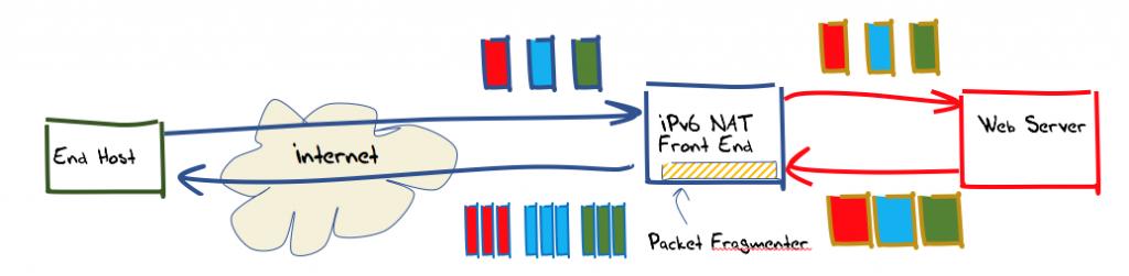 Figure 1 — Experiment configuration.