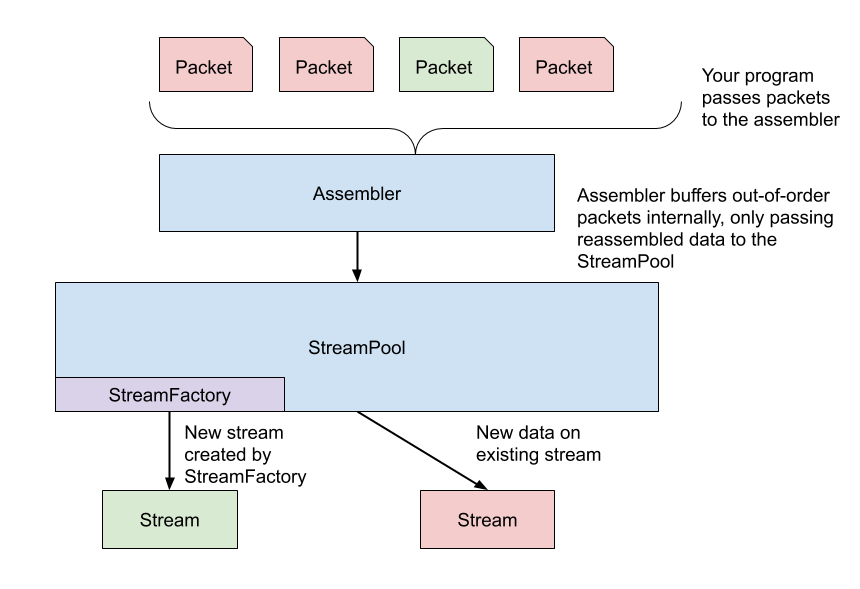 Figure 1 — How the reassembly components interact.