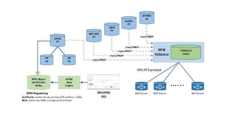 Figure 1 — RPKI publication, data retrieval, validation, and processing.
