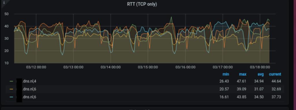 Anteater/Grafana graph: RTT per authoritative server/IP version.