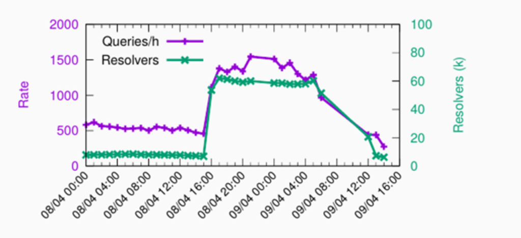 Route leaks and increases in the query rate and resolver count at the Sydney site.