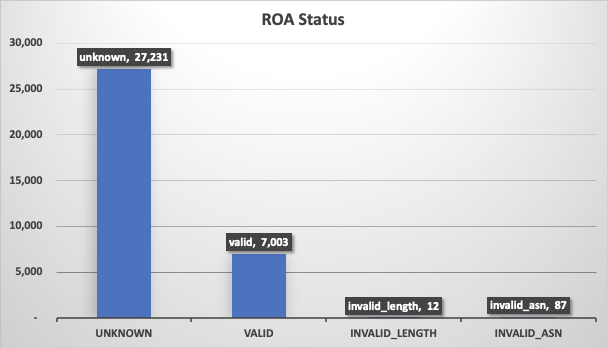 Figure 7 — ROA status showing roughly 80% of the hijacked routes had no ROAs.