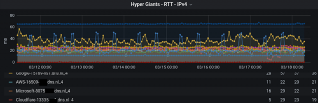 RTTs from hypergiants to .nl's authoritative servers.