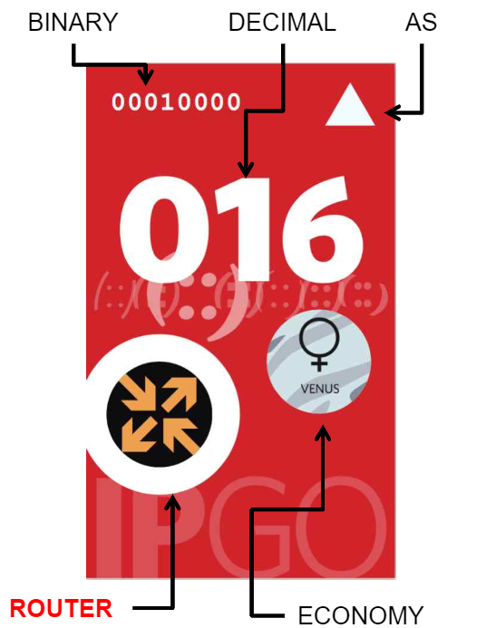 An image of a card from one of the earlier versions of IPGO.