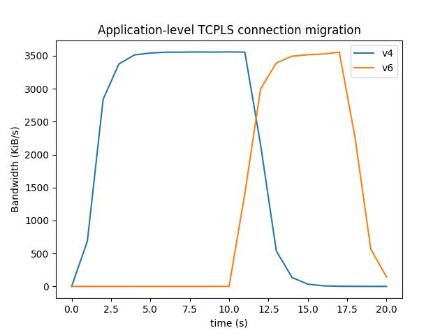 Application level TCPLS connection migration.